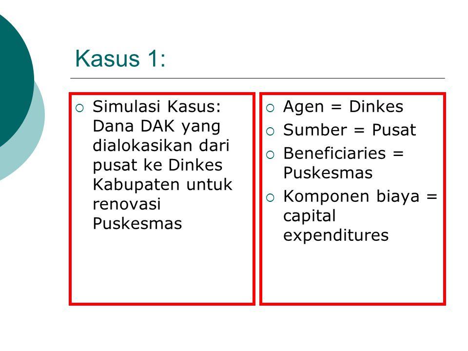 Kasus 1: Simulasi Kasus: Dana DAK yang dialokasikan dari pusat ke Dinkes Kabupaten untuk renovasi Puskesmas.