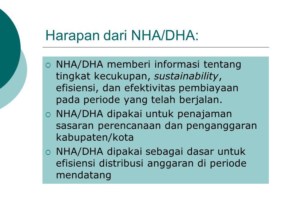 Harapan dari NHA/DHA: