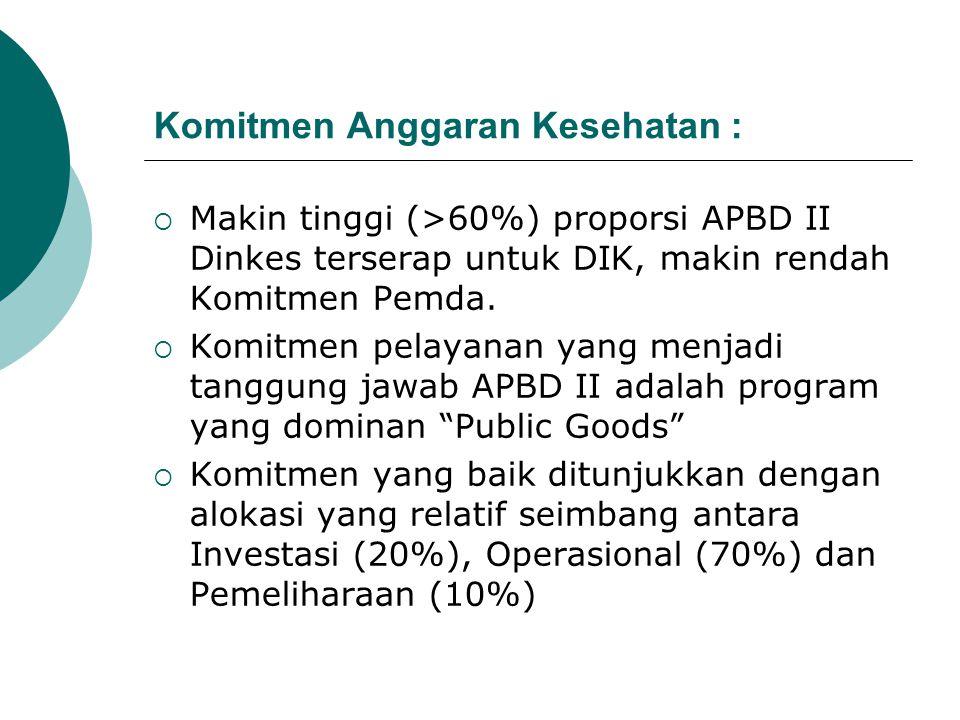 Komitmen Anggaran Kesehatan :