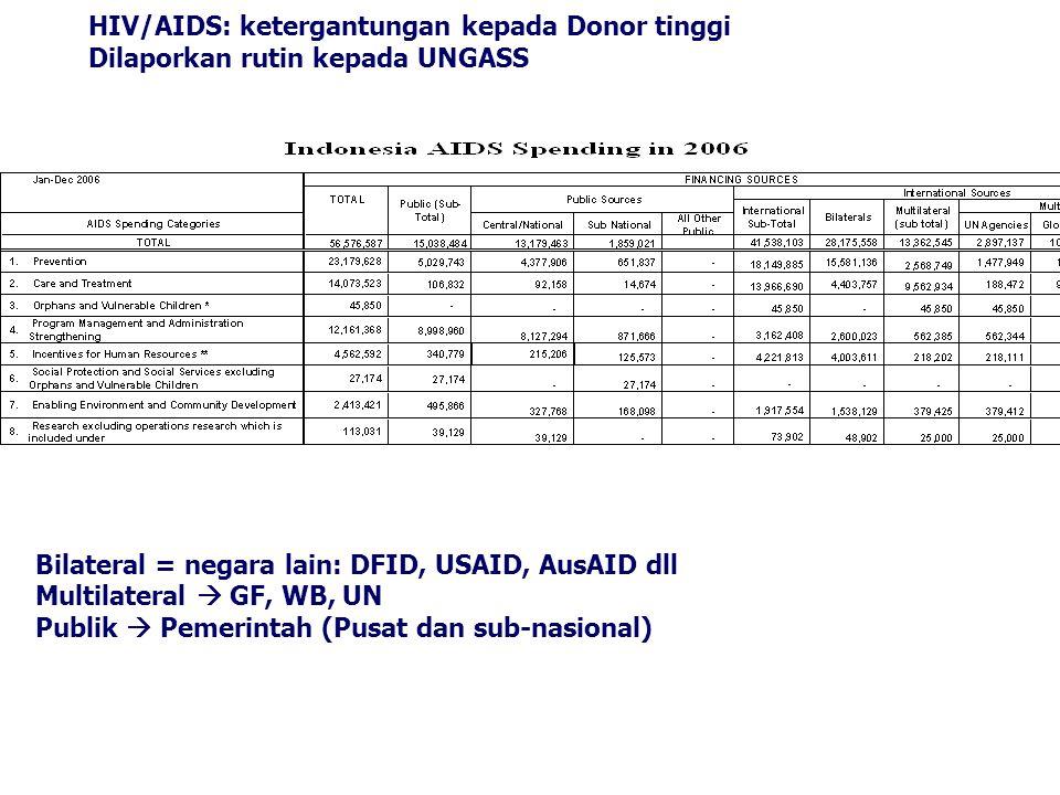 HIV/AIDS: ketergantungan kepada Donor tinggi