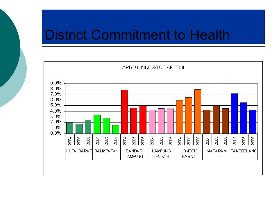 District Commitment to Health