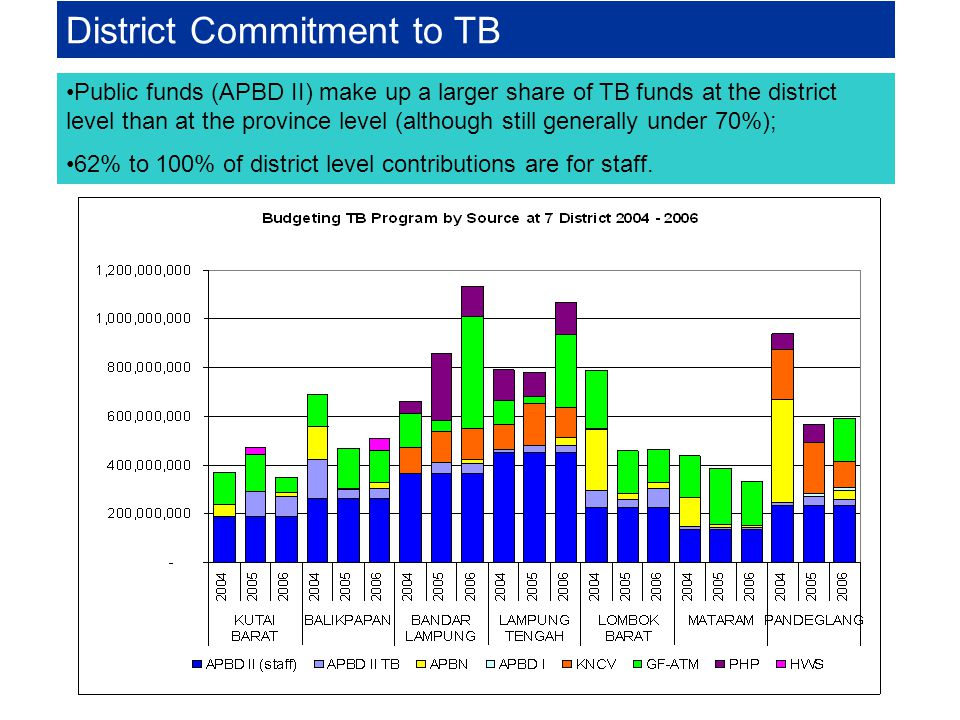 District Commitment to TB
