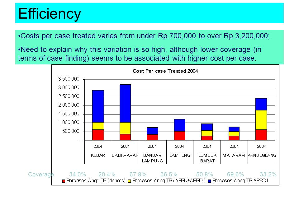 Efficiency Costs per case treated varies from under Rp.700,000 to over Rp.3,200,000;