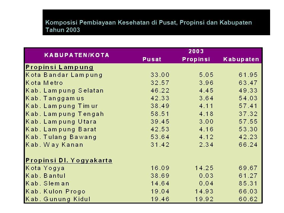 Komposisi Pembiayaan Kesehatan di Pusat, Propinsi dan Kabupaten Tahun 2003