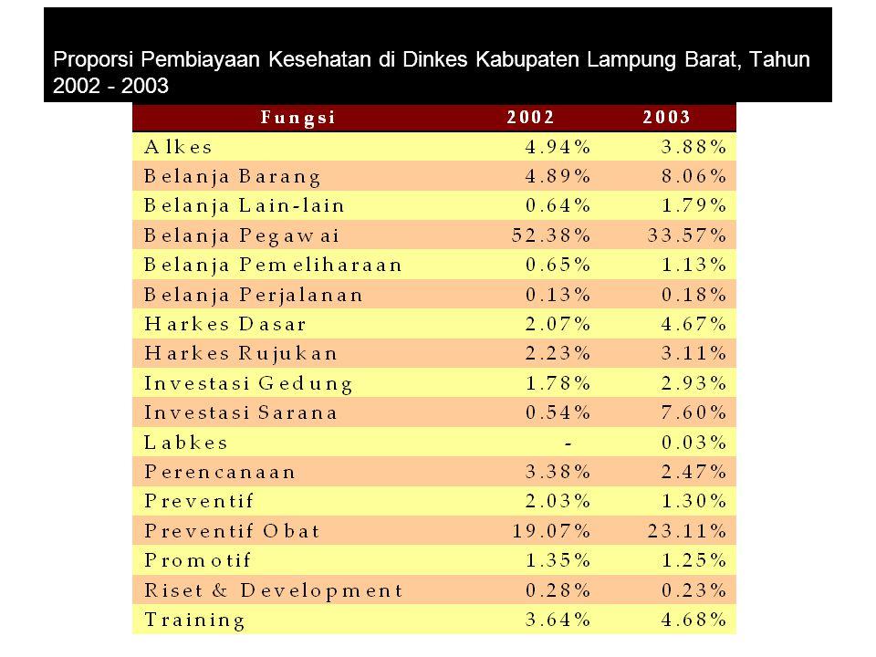 Proporsi Pembiayaan Kesehatan di Dinkes Kabupaten Lampung Barat, Tahun 2002 - 2003