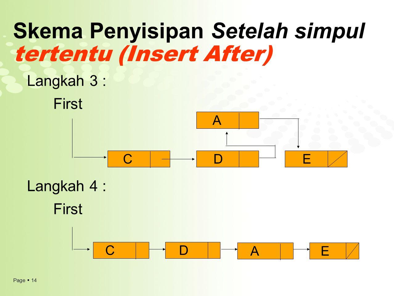 Skema Penyisipan Setelah simpul tertentu (Insert After)