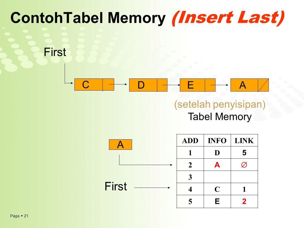 ContohTabel Memory (Insert Last)