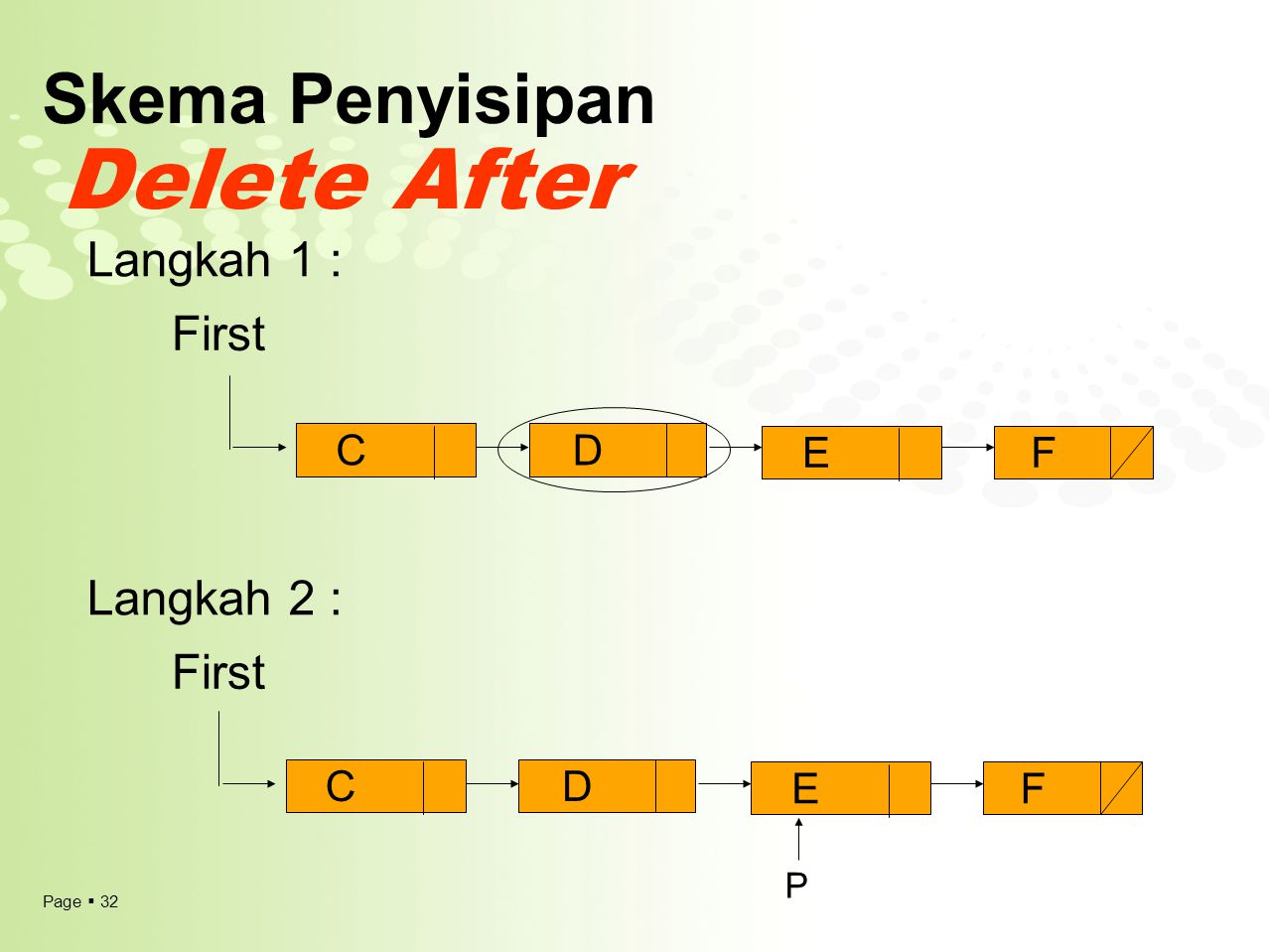 Skema Penyisipan Delete After