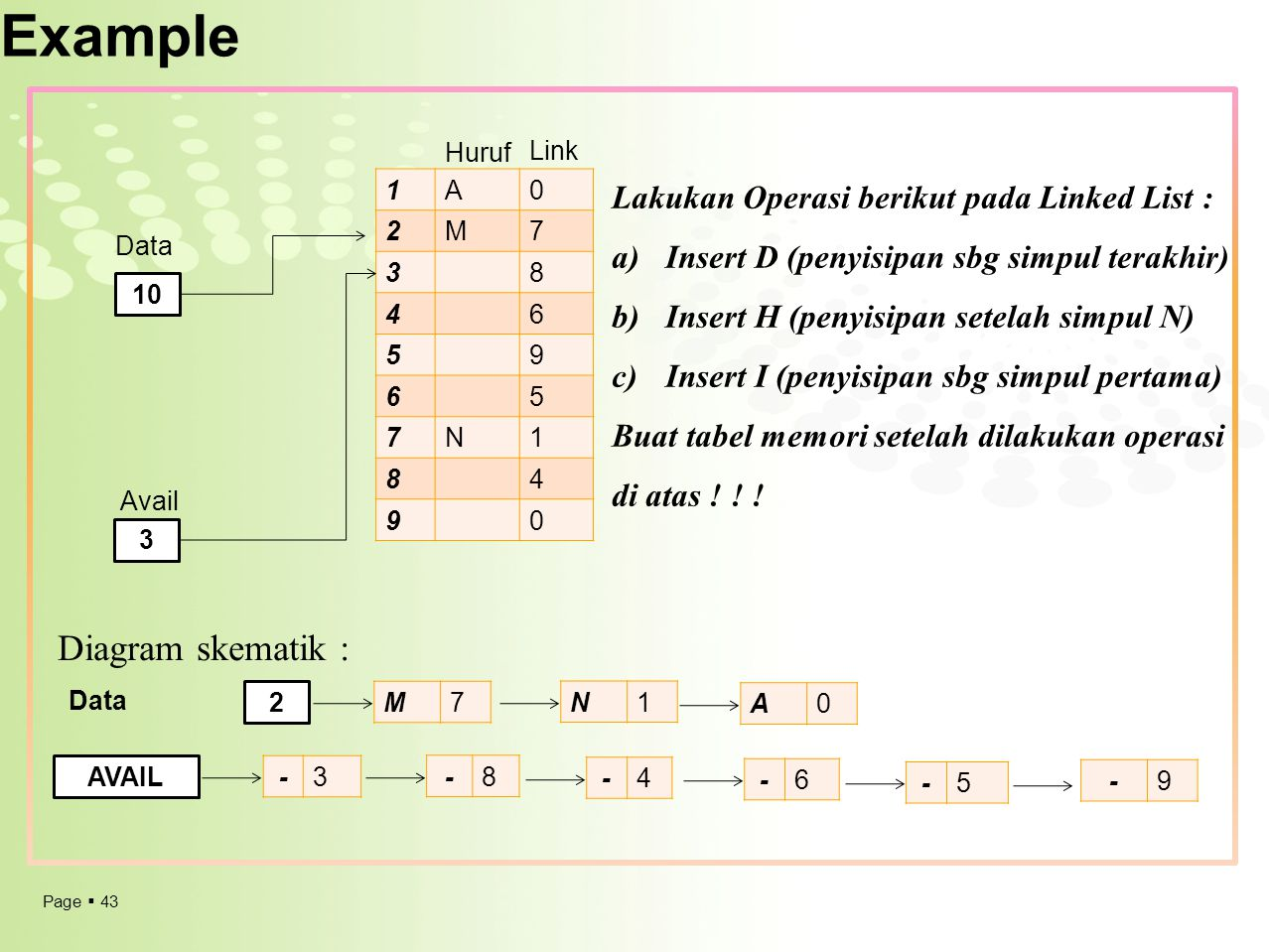 Example Diagram skematik : Lakukan Operasi berikut pada Linked List :