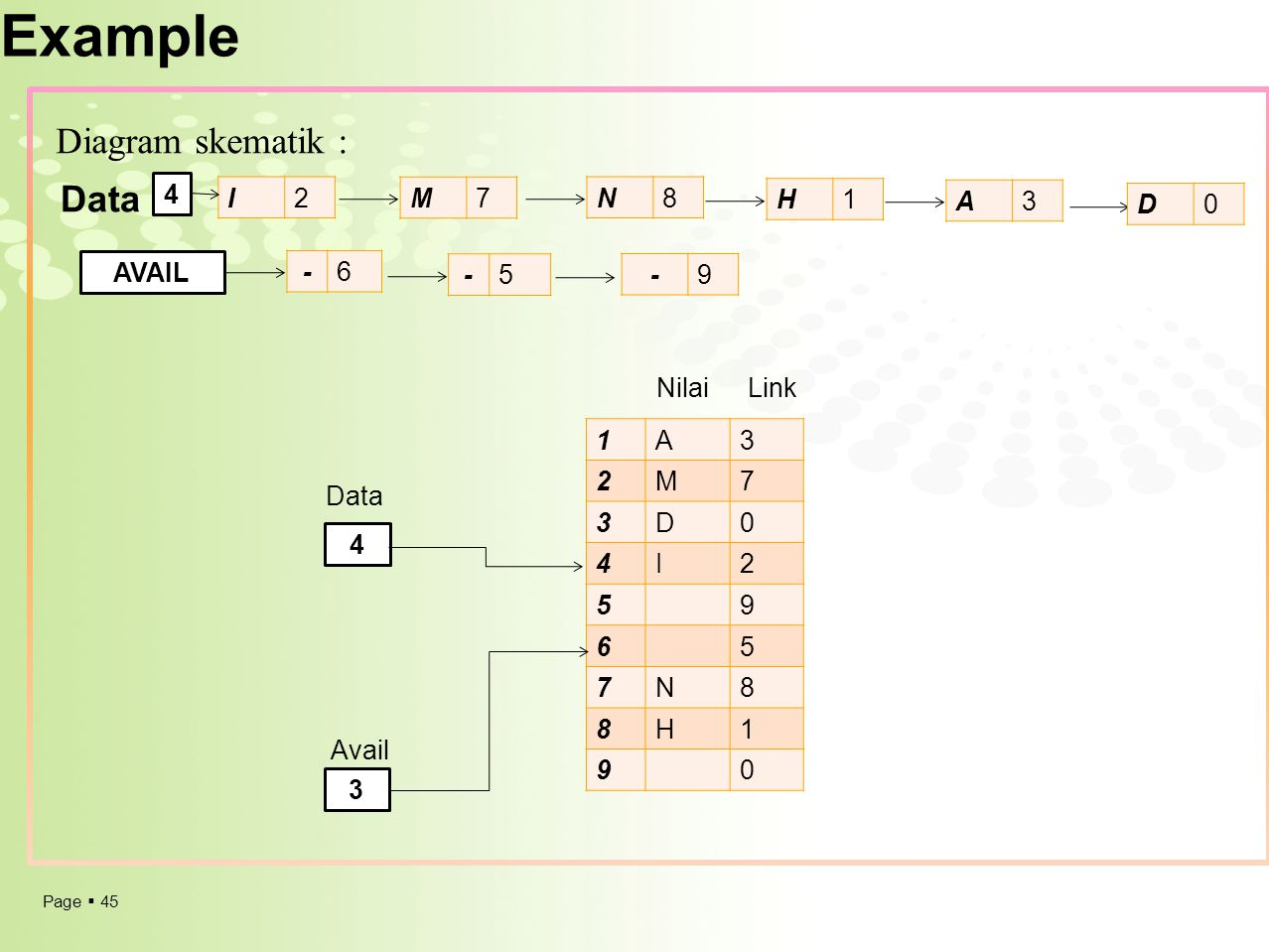 Example Diagram skematik : Data 4 I 2 M 7 N 8 H 1 A 3 D AVAIL - 6 - 5