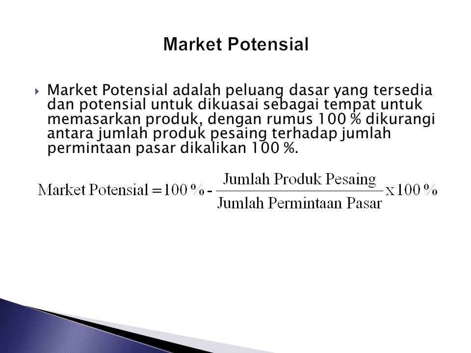 Market Potensial