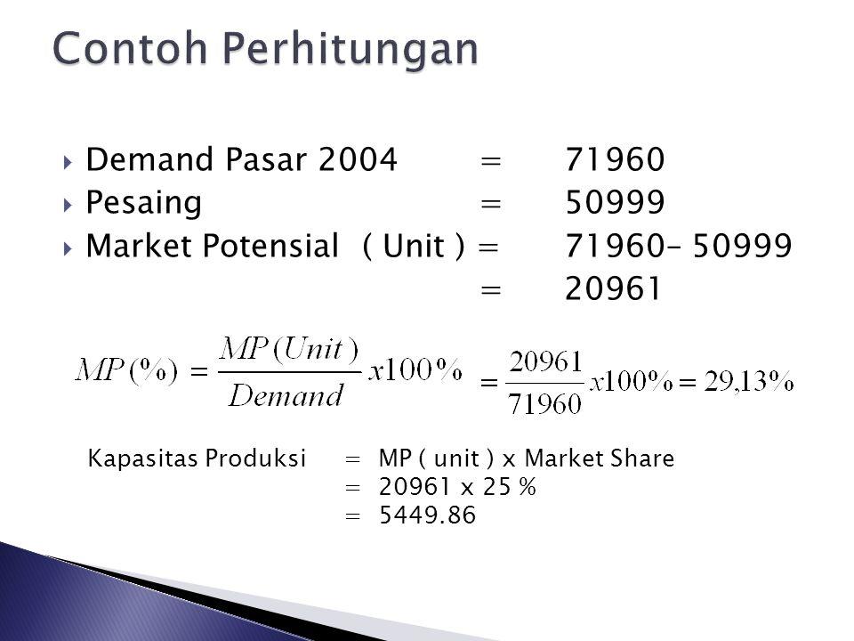 Contoh Perhitungan Demand Pasar 2004 = 71960 Pesaing = 50999