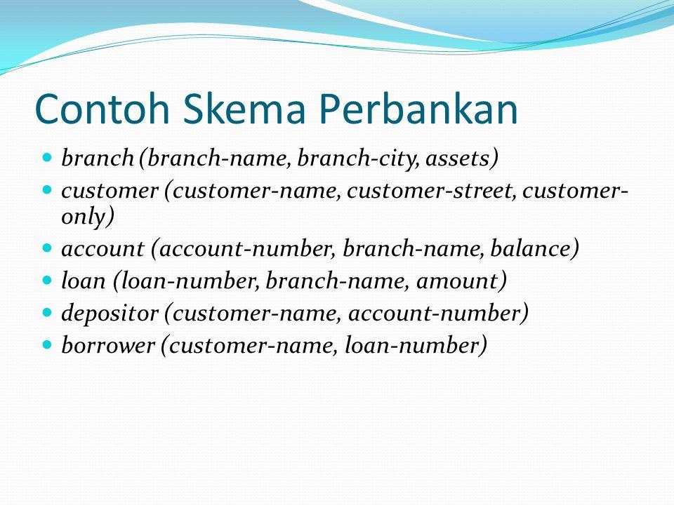 Contoh Skema Perbankan
