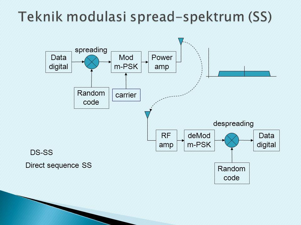 Teknik modulasi spread-spektrum (SS)