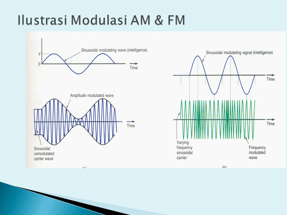 Ilustrasi Modulasi AM & FM