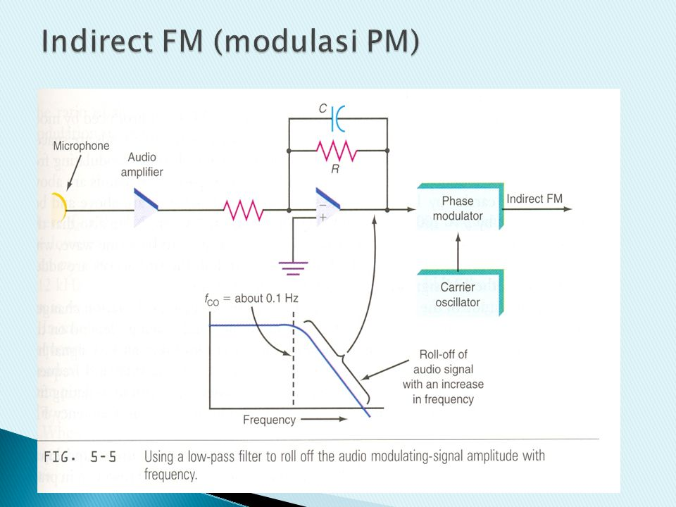 Indirect FM (modulasi PM)