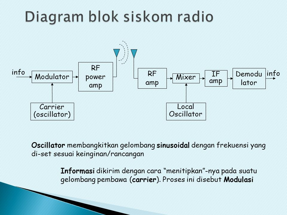 Diagram blok siskom radio