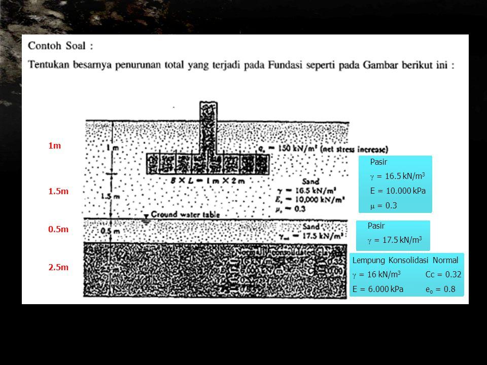 1m Pasir. γ = 16.5 kN/m3. E = 10.000 kPa. μ = 0.3. 1.5m. Pasir. γ = 17.5 kN/m3. 0.5m. Lempung Konsolidasi Normal.