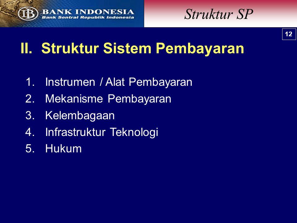 II. Struktur Sistem Pembayaran