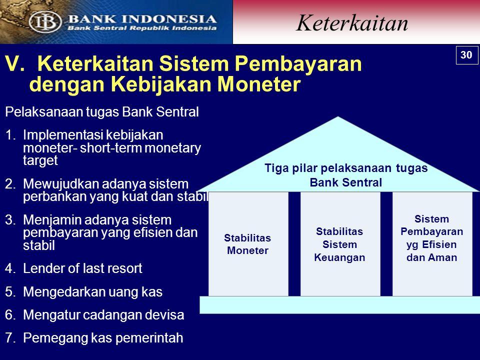 V. Keterkaitan Sistem Pembayaran dengan Kebijakan Moneter