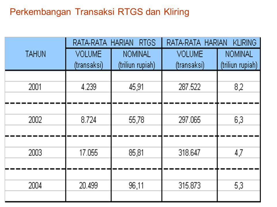 Perkembangan Transaksi RTGS dan Kliring