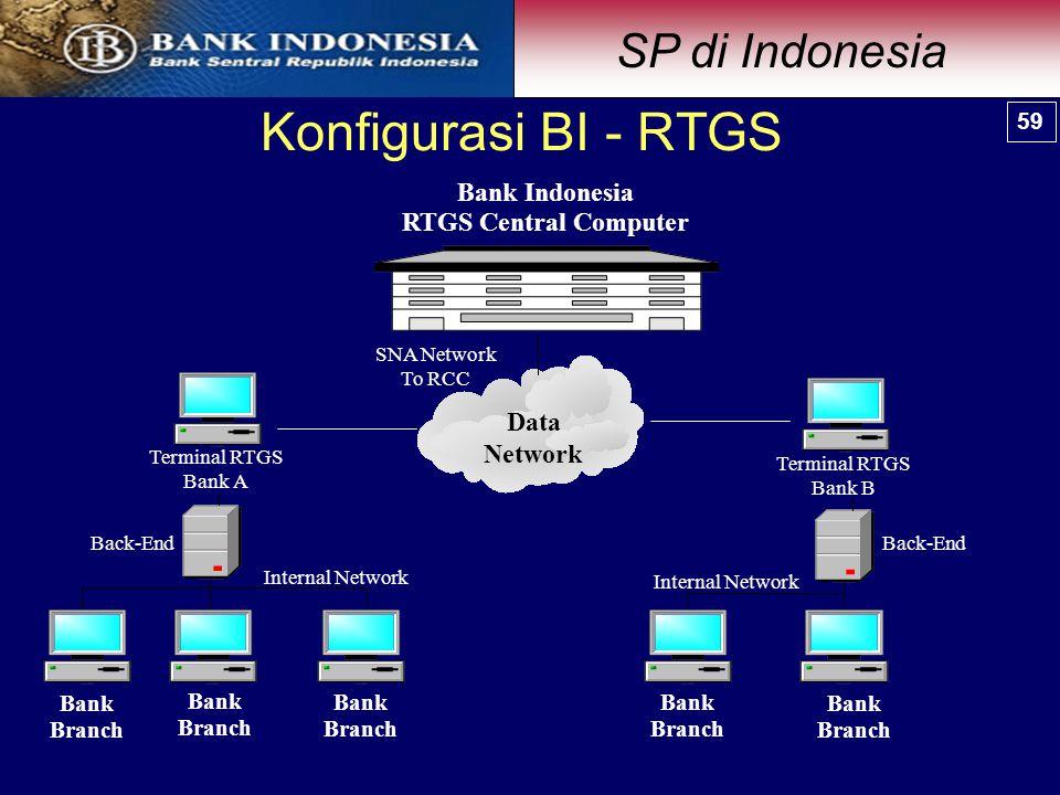 Konfigurasi BI - RTGS SP di Indonesia Bank Indonesia