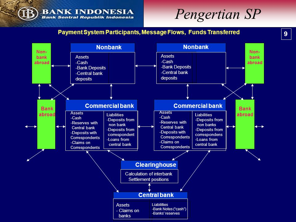 Calculation of interbank