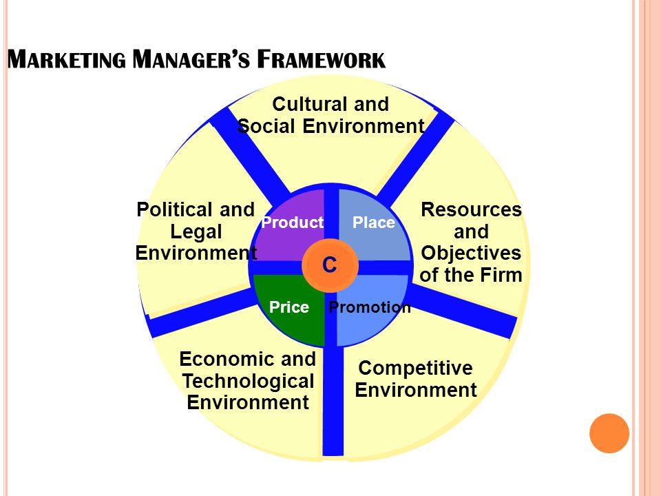 Marketing Manager's Framework