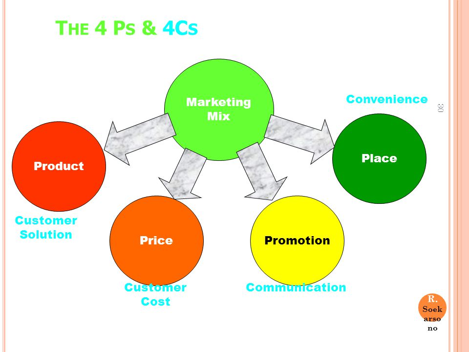 The 4 Ps & 4Cs Marketing Mix Convenience Product Place Promotion Price