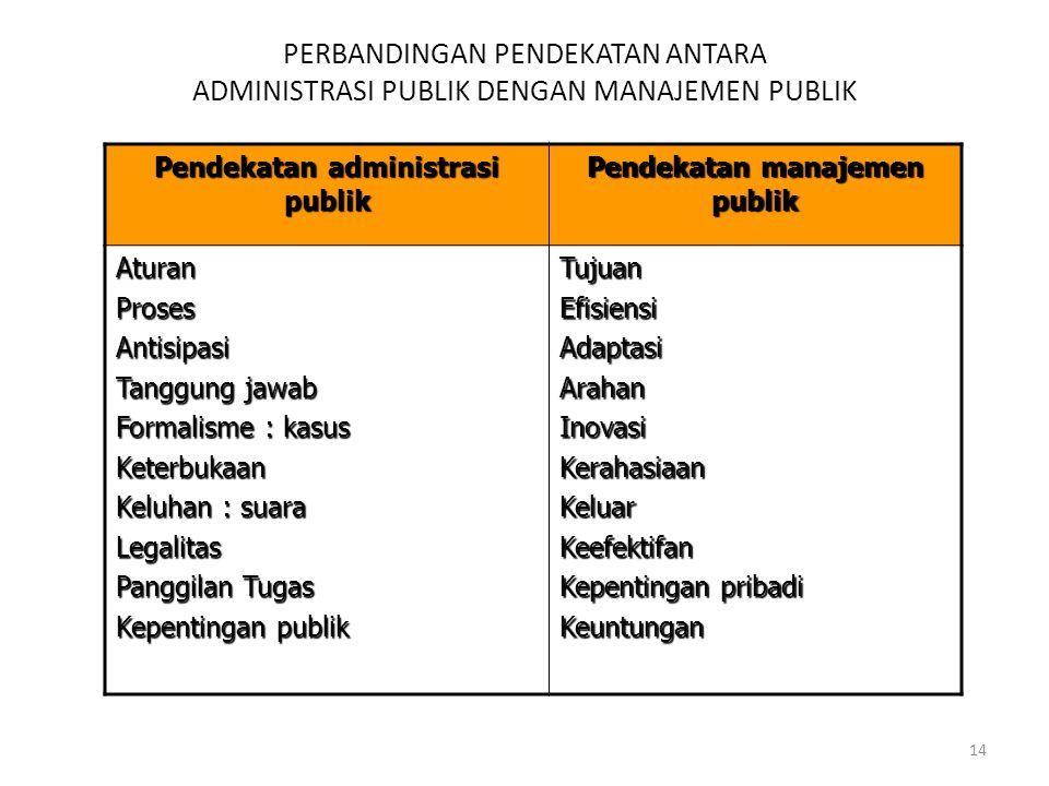 Pendekatan administrasi publik Pendekatan manajemen publik