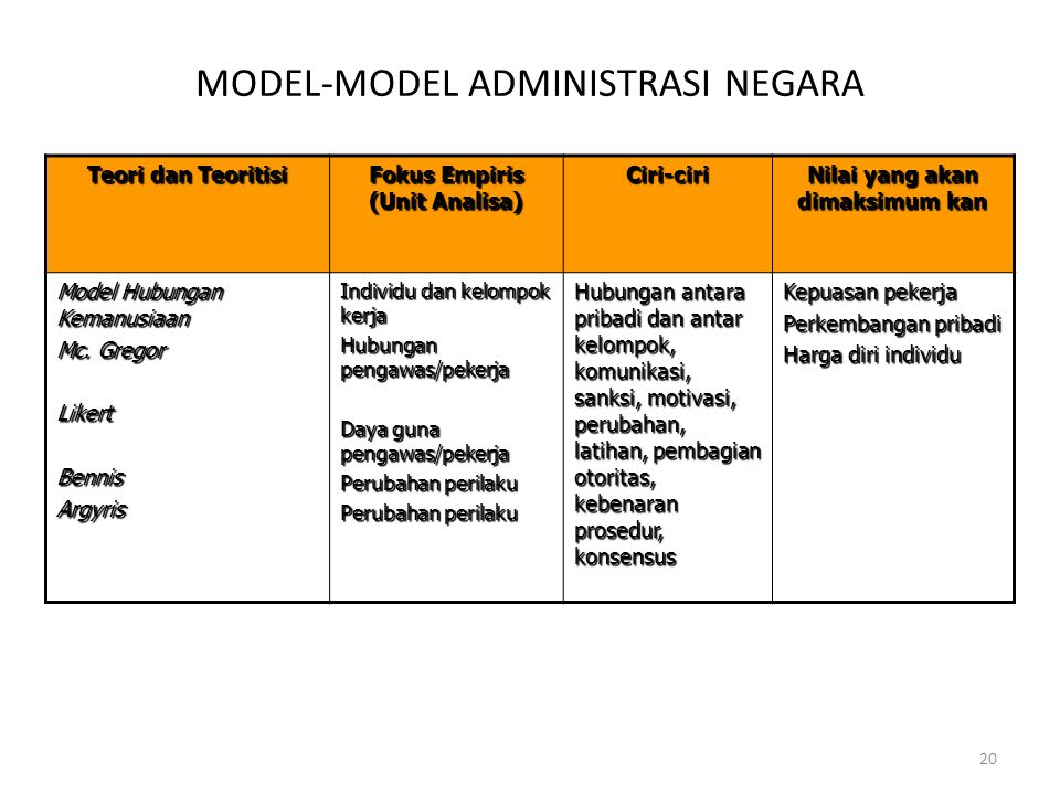 Fokus Empiris (Unit Analisa) Nilai yang akan dimaksimum kan