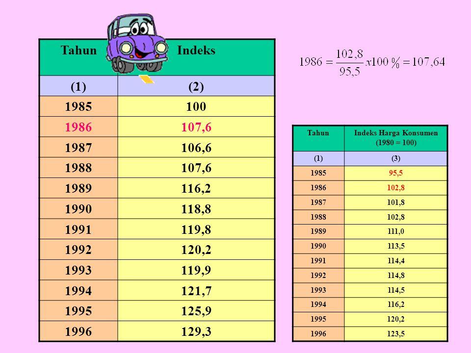 Indeks Harga Konsumen (1980 = 100)