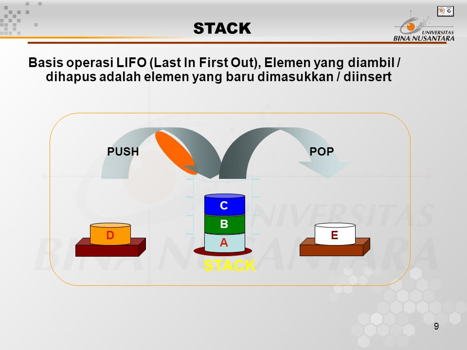 STACK Basis operasi LIFO (Last In First Out), Elemen yang diambil / dihapus adalah elemen yang baru dimasukkan / diinsert.