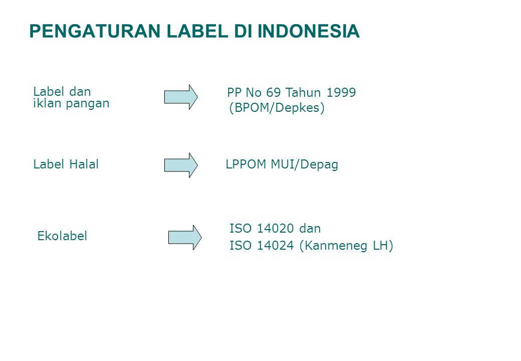 PENGATURAN LABEL DI INDONESIA