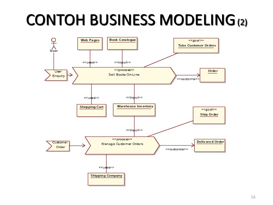 CONTOH BUSINESS MODELING (2)