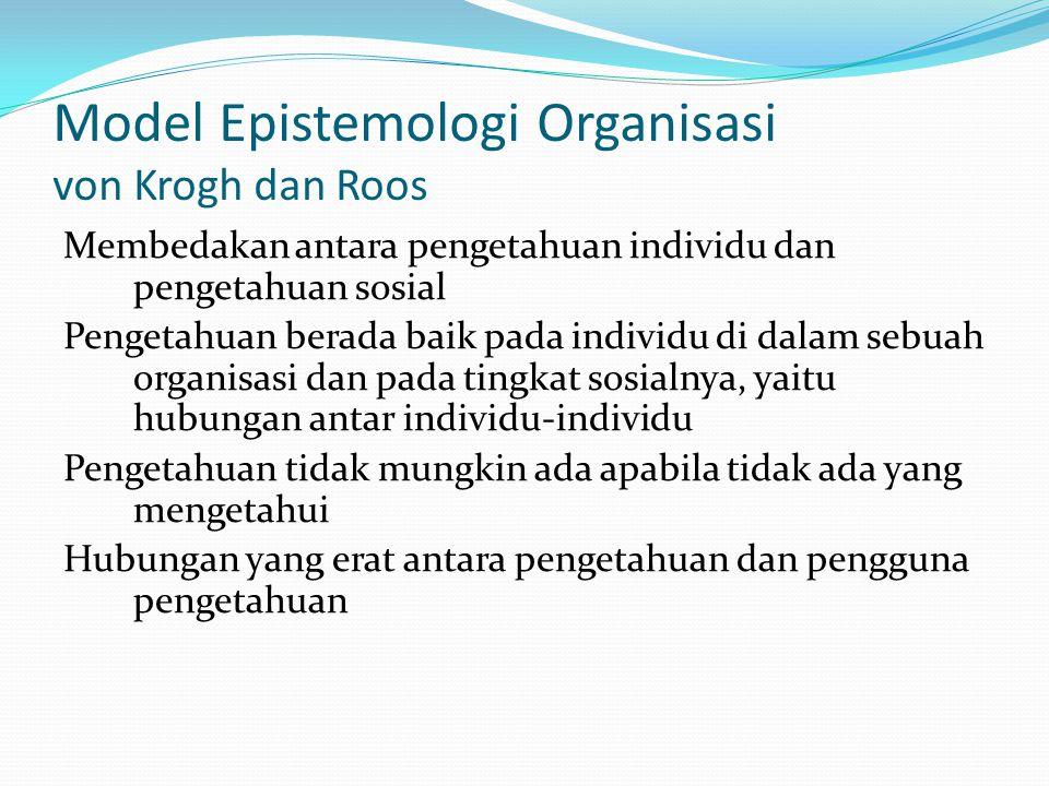 Model Epistemologi Organisasi von Krogh dan Roos