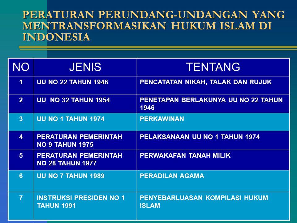 PERATURAN PERUNDANG-UNDANGAN YANG MENTRANSFORMASIKAN HUKUM ISLAM DI INDONESIA