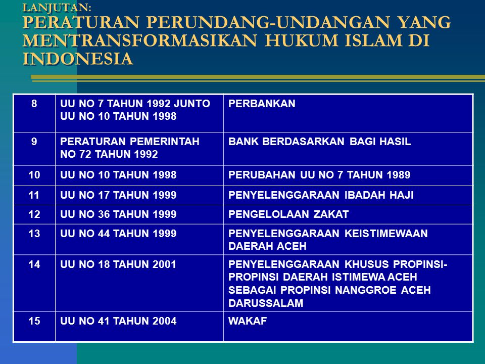 LANJUTAN: PERATURAN PERUNDANG-UNDANGAN YANG MENTRANSFORMASIKAN HUKUM ISLAM DI INDONESIA