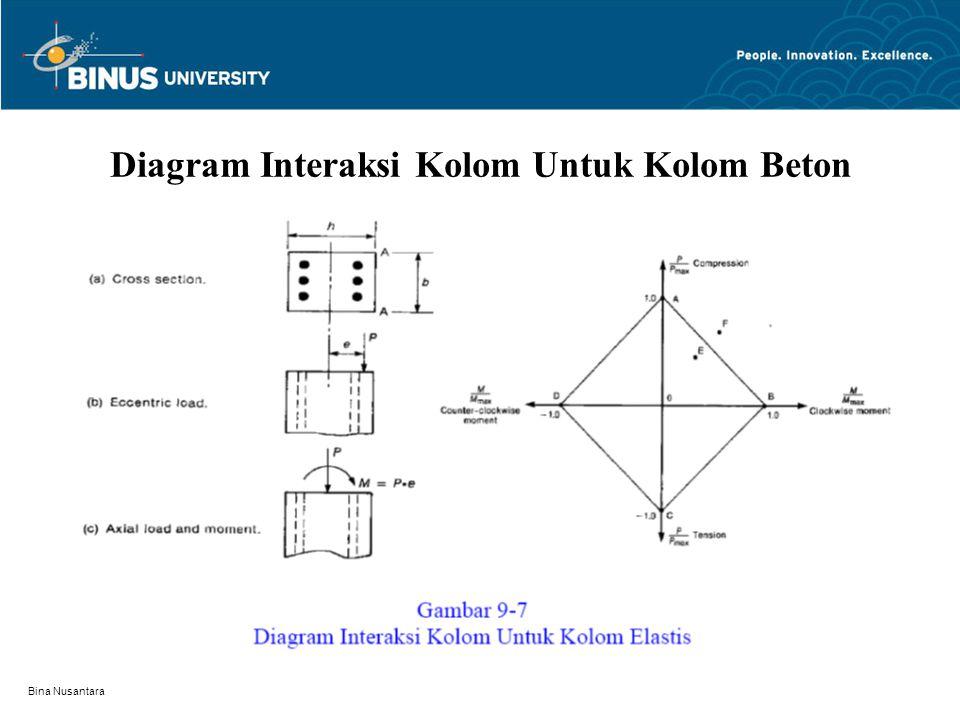 Diagram Interaksi Kolom Untuk Kolom Beton