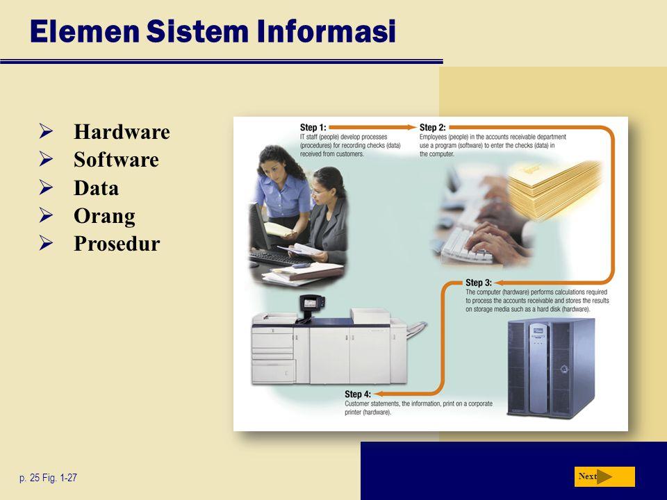 Elemen Sistem Informasi