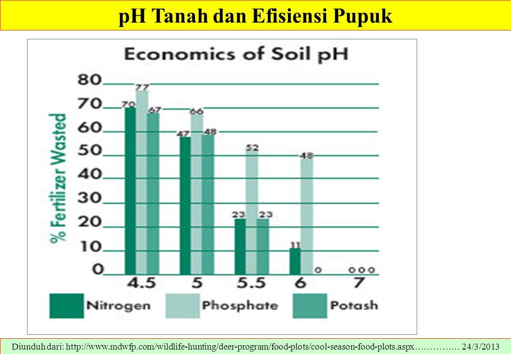 pH Tanah dan Efisiensi Pupuk