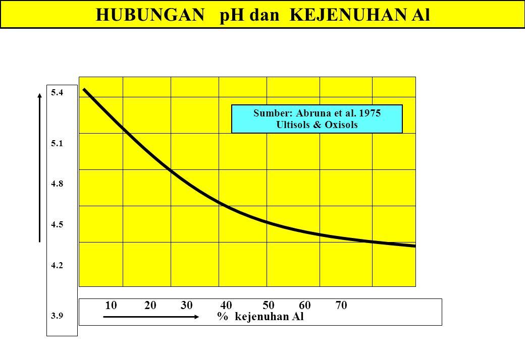 HUBUNGAN pH dan KEJENUHAN Al