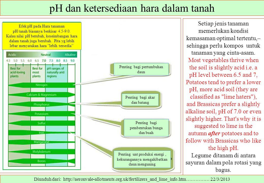 pH dan ketersediaan hara dalam tanah