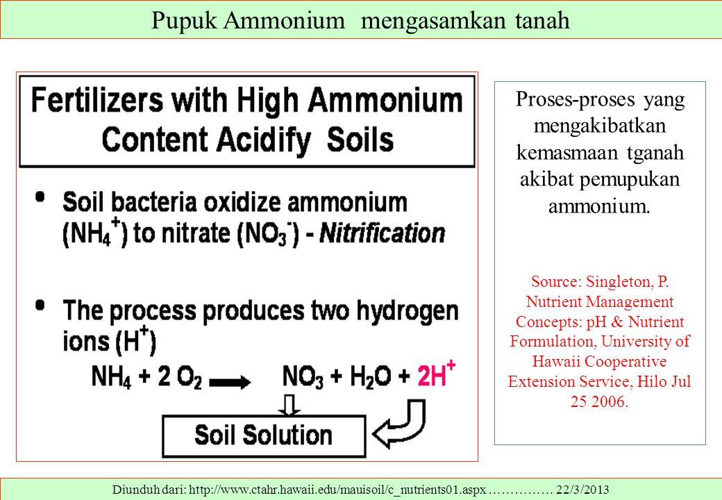 Pupuk Ammonium mengasamkan tanah