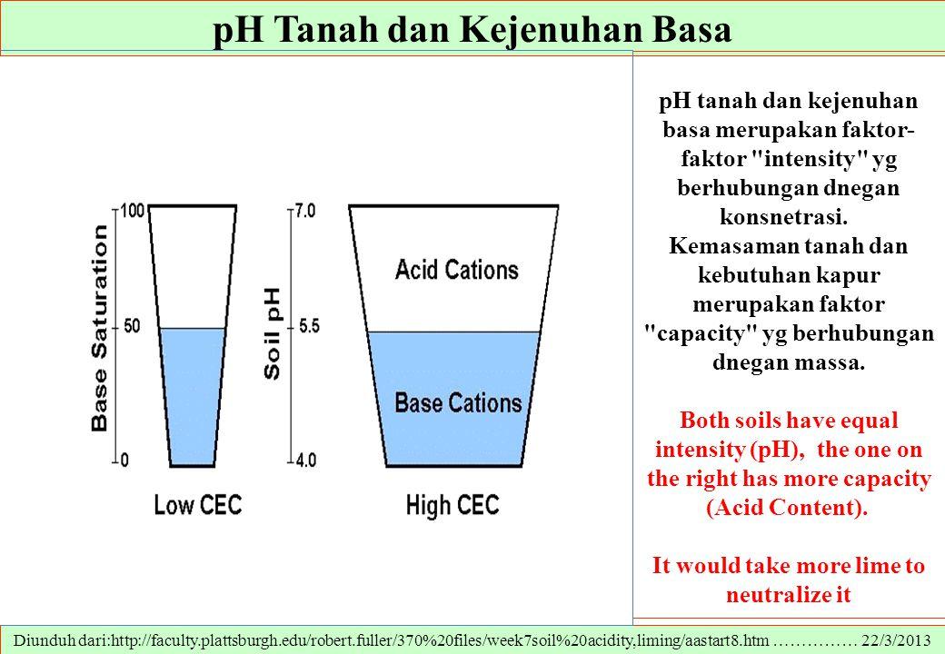 pH Tanah dan Kejenuhan Basa It would take more lime to neutralize it