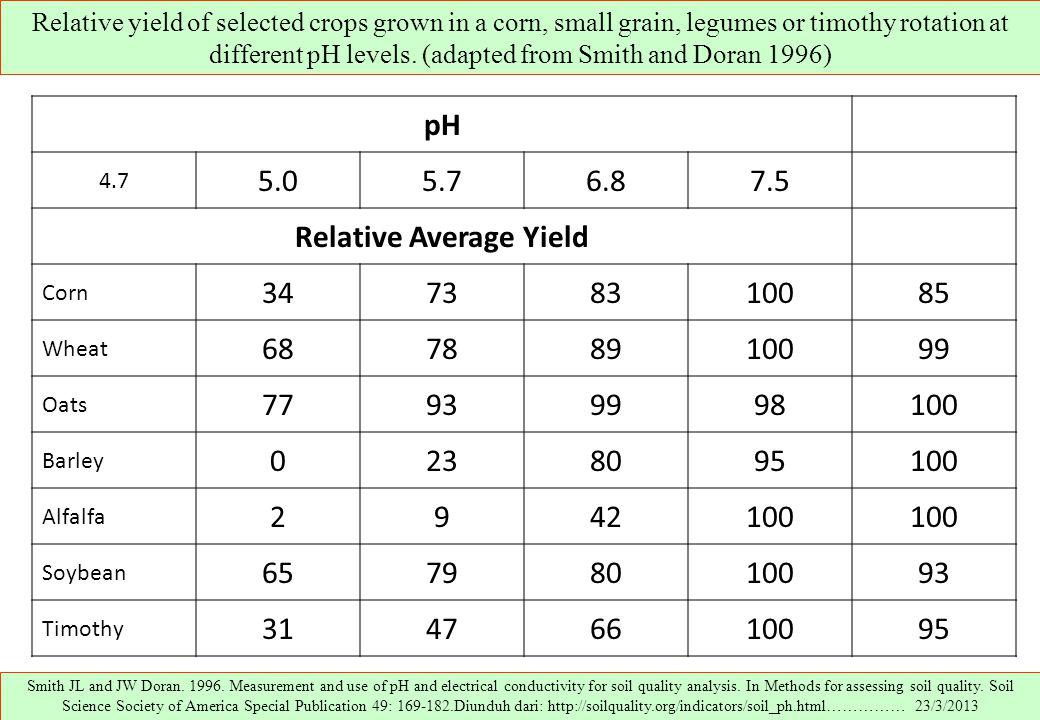 Relative Average Yield