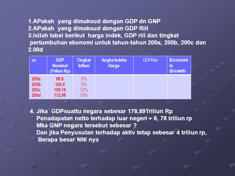 GDP Nominal (Triliun Rp)