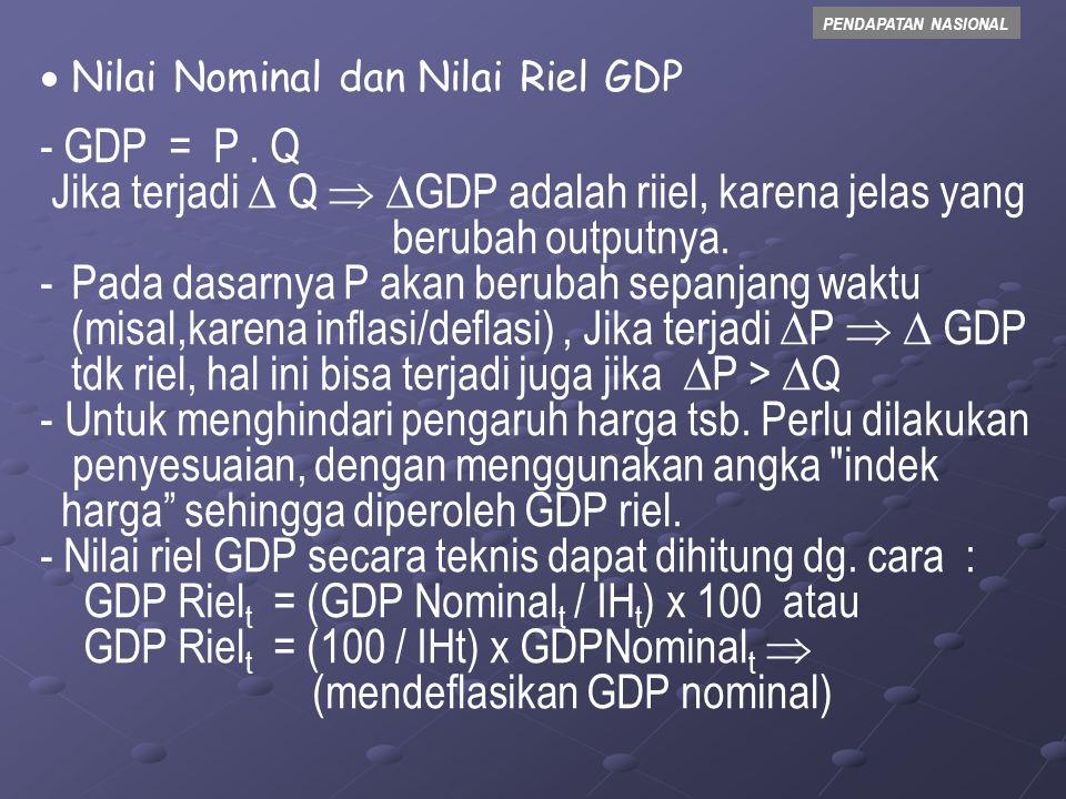 Jika terjadi  Q  GDP adalah riiel, karena jelas yang