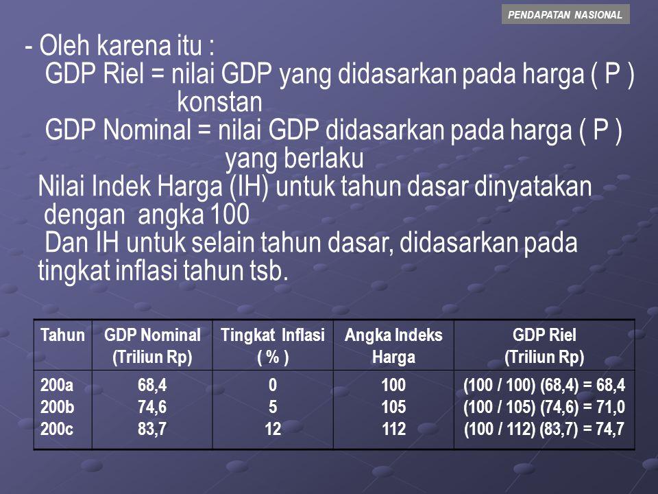GDP Riel = nilai GDP yang didasarkan pada harga ( P ) konstan