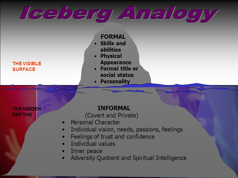 Iceberg Analogy INFORMAL (Covert and Private) Personal Character